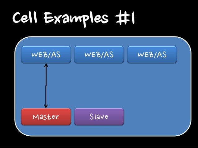 Cell Examples #2 WEB/AS  WEB/AS  WEB/AS  WRITE only Master Slave  READ only Slave  Slave
