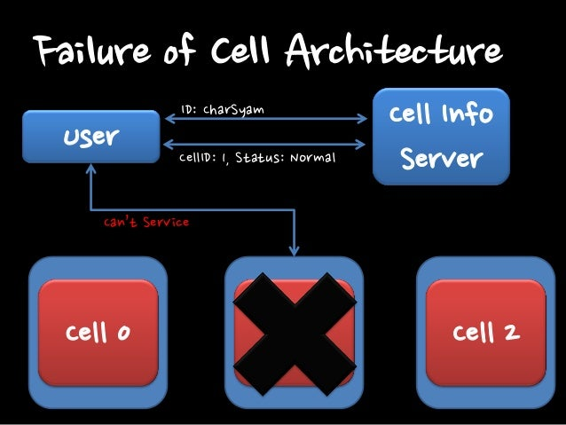 Failure of Cell Architecture User  ID: CharSyam Can't response  Cell Info Server  Get/set  Cell 0  Cell 1  Cell 2