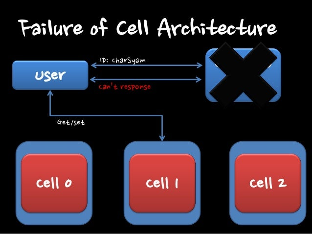 Cell Architecture • Benefits –Easy to extend –Failure is limited to some Users in same cell. –Can deploy specific feature ...