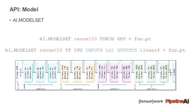PyTorch + TensorFlow + RedisAI + Streams -- Advanced Spark
