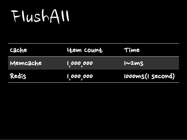 FlushAll Cache Item Count Time Memcache 1,000,000 1~2ms Redis 1,000,000 1000ms(1 second)