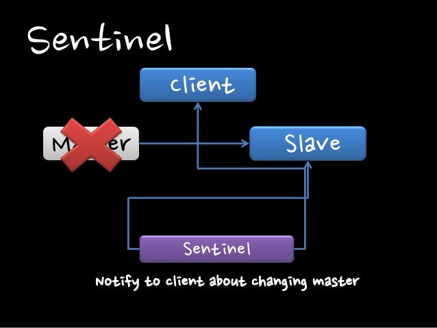 Sentinel Master Slave Sentinel Notify to client about changing master Client