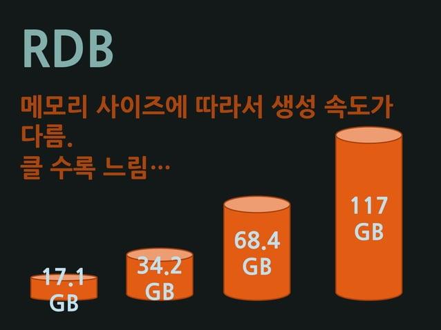 RDB 17.1 GB 34.2 GB 68.4 GB 117 GB 메모리 사이즈에 따라서 생성 속도가 다름. 클 수록 느림…