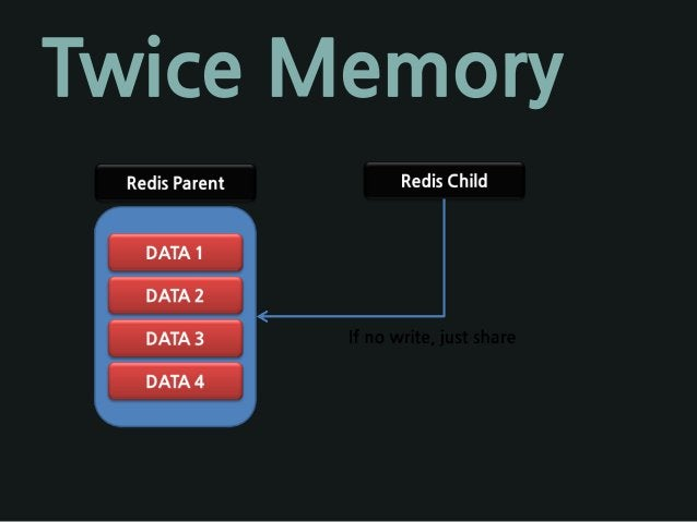 Twice Memory