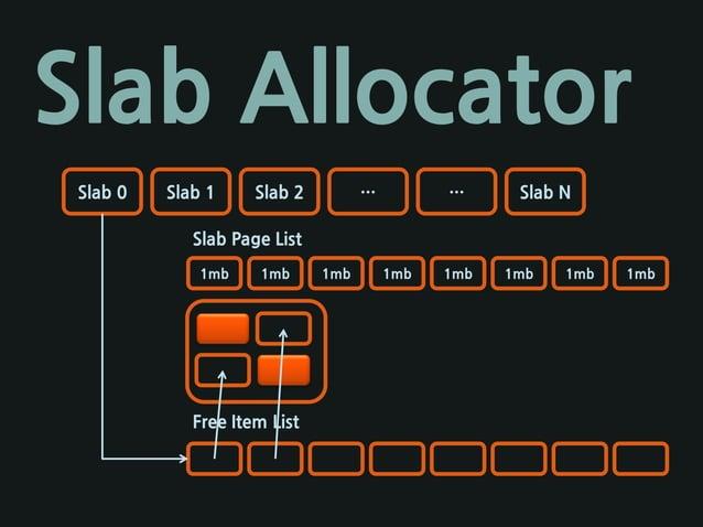 Slab Allocator Slab 0 Slab 1 Slab 2 … … Slab N 1mb 1mb 1mb 1mb 1mb 1mb 1mb 1mb Slab Page List Free Item List