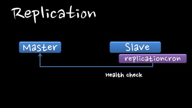 ReplicationMaster SlavereplicationCronHealth check