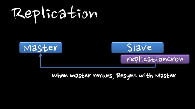 ReplicationMaster SlavereplicationCronWhen master reruns, Resync with Master