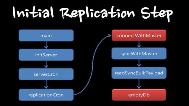 Initial Replication Step