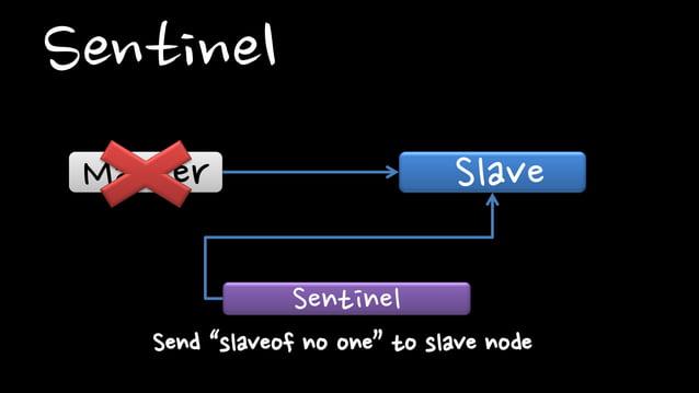 SentinelMaster SlaveSentinelNotify to client about changing masterClient