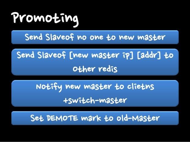 Sentinel Master Slave A Slave B  Pub/Sub  Client Client