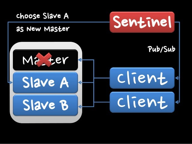 "Send ""Slaveof Slave A"" to Slave B  Master Master Slave B  Sentinel Pub/Sub  Client Client"