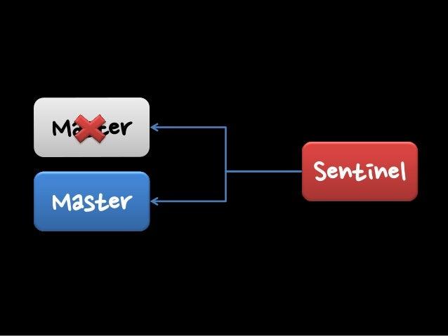 Case #1 Master  Master  Sentinel