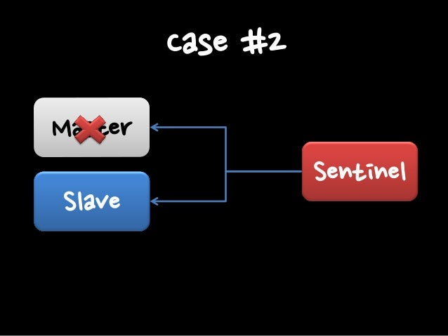 Sentinel Mechanism. When master is changed to Slave, Reconf with new Master.