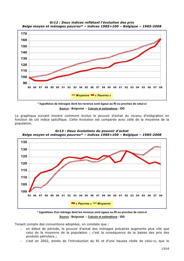 Gr12 : Deux indices reflétant l'évolution des prix     Belge moyen et ménages pauvres* – indices 1985=100 – Belgique – 198...