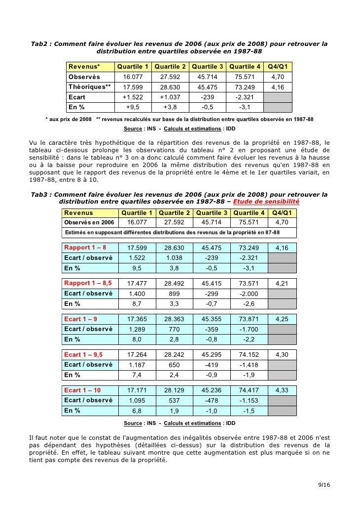 Tab2 : Comment faire évoluer les revenus de 2006 (aux prix de 2008) pour retrouver la                   distribution entre...