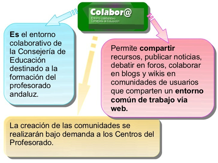 Es el entornocolaborativo dela Consejería de            Permite compartirEducación                   recursos, publicar no...