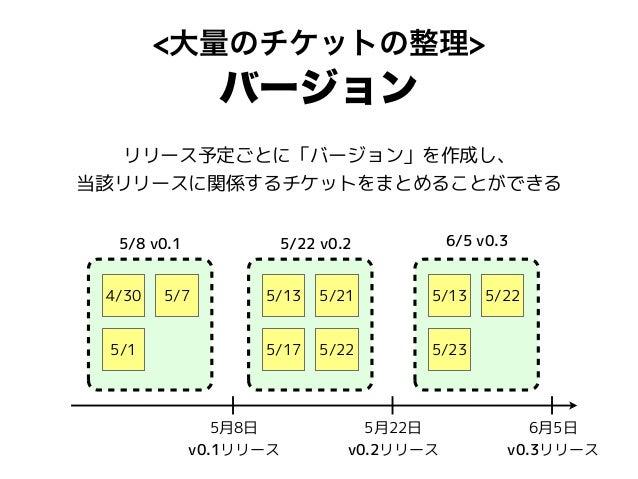 <大量のチケットの整理> バージョン 5月8日 v0.1リリース 5月22日 v0.2リリース 6月5日 v0.3リリース 4/30 5/7 5/1 5/13 5/21 5/17 5/22 5/13 5/22 5/23 5/8 v0.1 5/2...