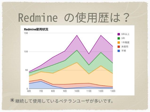 Redmine.tokyo 13 questionnaire