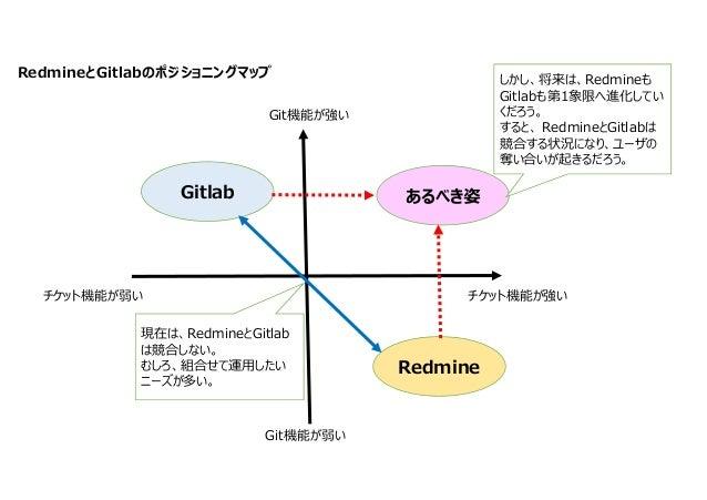 RedmineとGitlabのポジショニングマップ Gitlab Redmine Git機能が弱い Git機能が強い チケット機能が弱い チケット機能が強い 現在は、RedmineとGitlab は競合しない。 むしろ、組合せて運用したい ニー...