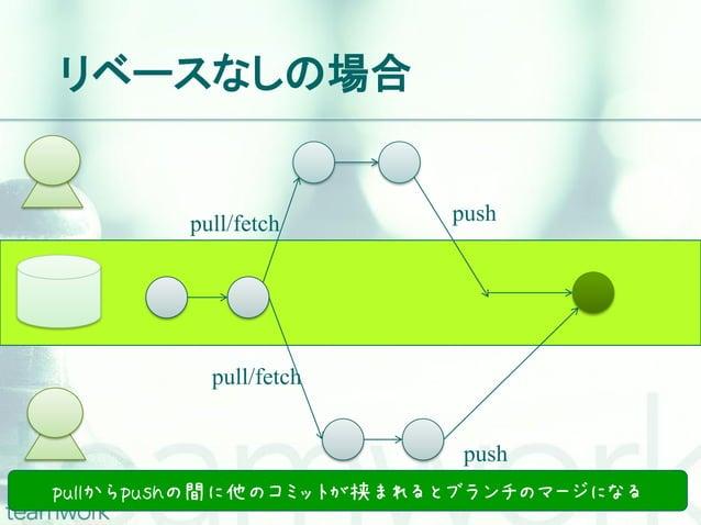 リベースなしの場合        pull/fetch      push          pull/fetch                         pushpullからpushの間に他のコミットが挟まれるとブランチのマージになる
