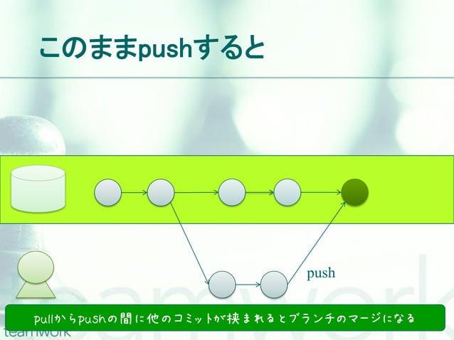 このままpushすると                         pushpullからpushの間に他のコミットが挟まれるとブランチのマージになる