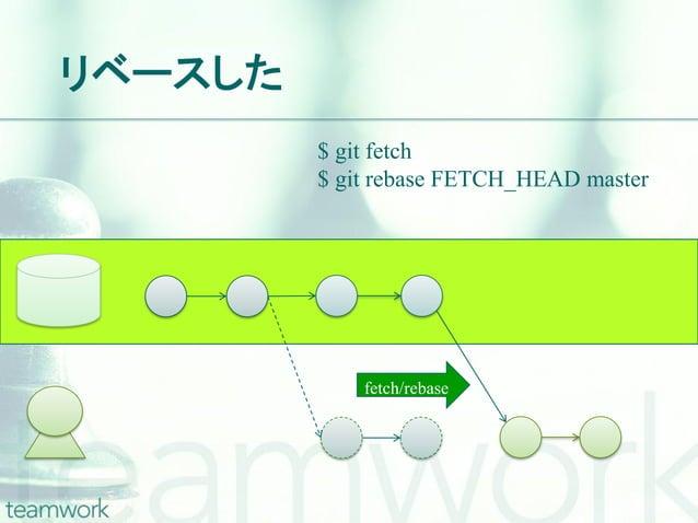 リベースした         $ git fetch         $ git rebase FETCH_HEAD master             fetch/rebase