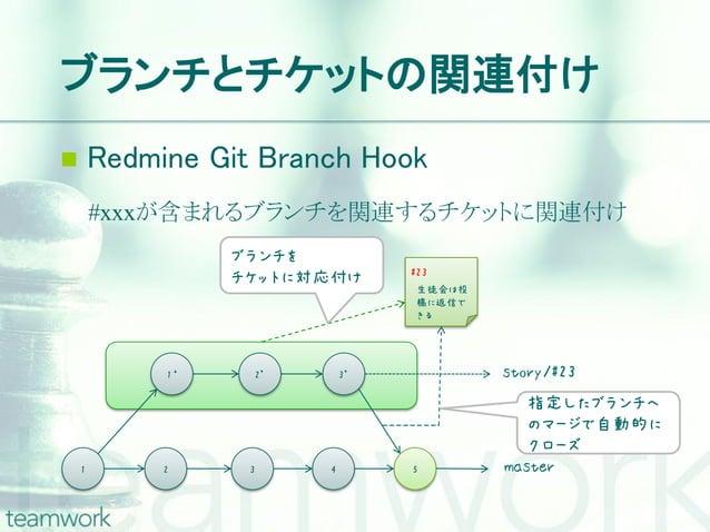 ブランチとチケットの関連付け       Redmine Git Branch Hook        #xxxが含まれるブランチを関連するチケットに関連付け                  ブランチを                   ...