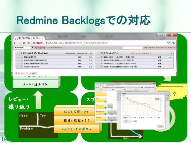 Redmine Backlogsでの対応要件(バックログ)整理              スプリント計画   悩みを投稿できる                   悩みを投稿できる   投稿に返信できる                   投稿...