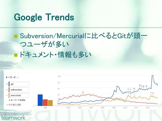 Google Trends Subversion/Mercurialに比べるとGitが頭一  つユーザが多い ドキュメント・情報も多い