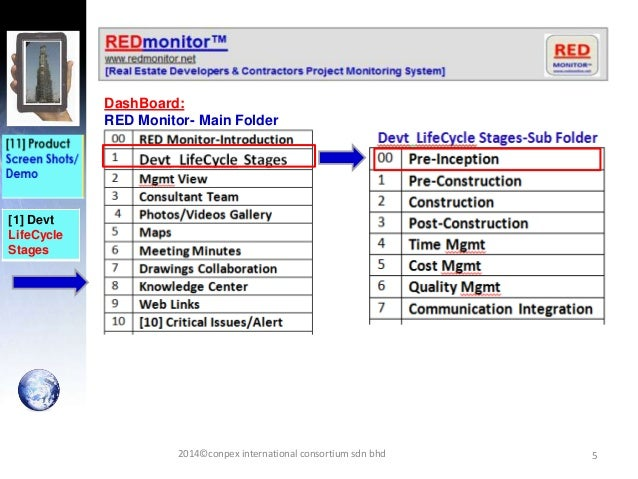 5 [1] Devt LifeCycle Stages DashBoard: RED Monitor- Main Folder 2014©conpex international consortium sdn bhd