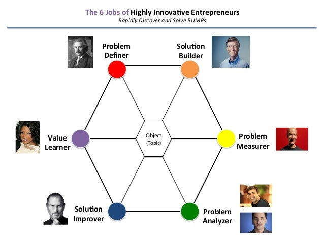 The  6  Jobs  of  Highly  Innova4ve  Entrepreneurs   Rapidly  Discover  and  Solve  BUMPs    Probl...
