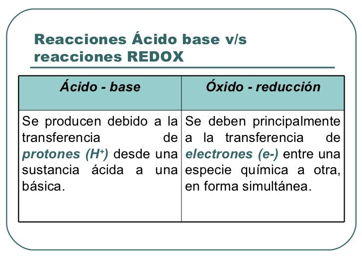 Reacciones Ácido base v/s reacciones REDOX Ácido - base Óxido - reducción Se producen debido a la transferencia de  proton...