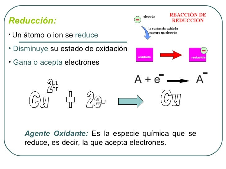 <ul><li>Reducción: </li></ul><ul><li>Un átomo o ion se  reduce </li></ul><ul><li>Disminuye  su estado de oxidación </li></...