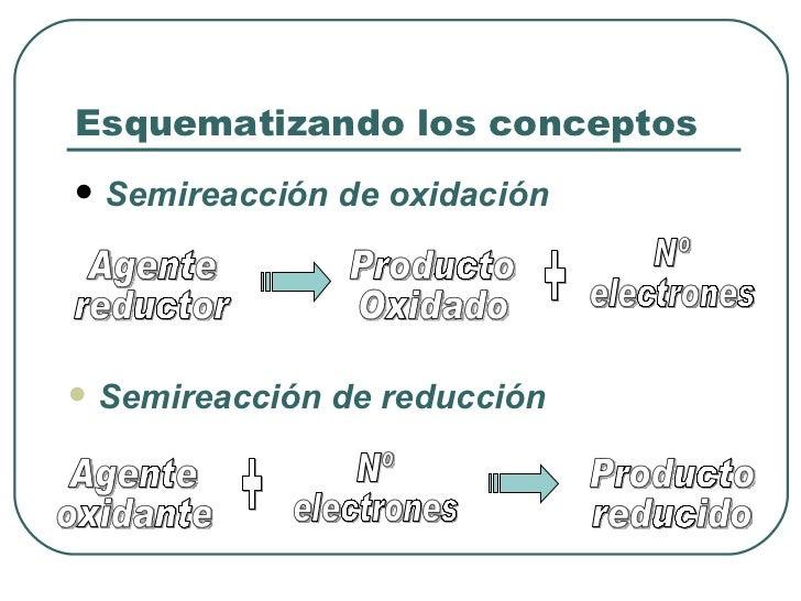 Esquematizando los conceptos <ul><li>Semireacción de oxidación </li></ul><ul><li>Semireacción de reducción </li></ul>Agent...