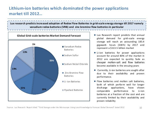 Redox flow battery - Power Sector