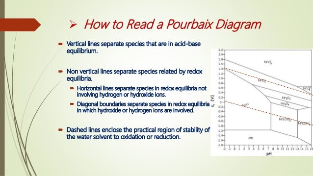 Redox reactions in aqueous media 11 how to read a pourbaix diagram vertical lines ccuart Choice Image