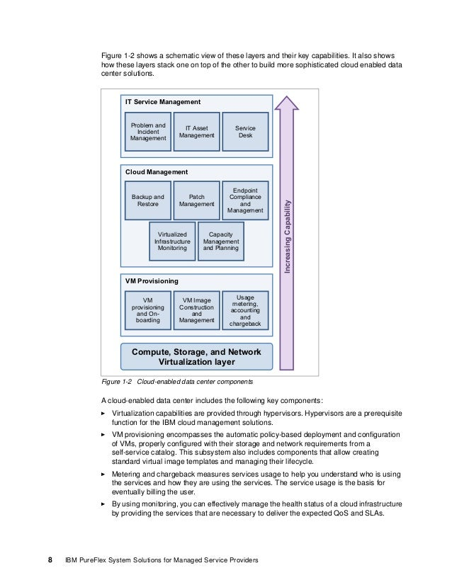 Chapter 1. Managed and cloud services 9 Capacity management is used to project future cloud infrastructure needs to suppor...