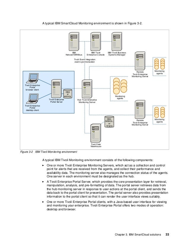34 IBM PureFlex System Solutions for Managed Service Providers Tivoli Enterprise Monitoring Agents, which is installed on ...