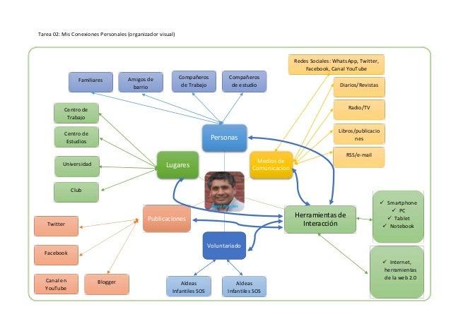 Tarea 02: Mis Conexiones Personales (organizador visual) Alvaro Paredes Personas Medios de Comunicacion Herramientas de In...
