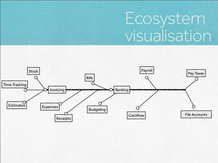 Ecosystem                                                            visualisation                Stock                   ...