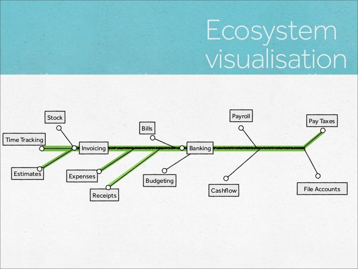 Ecosystem                                                            visualisation                Stock                   ...