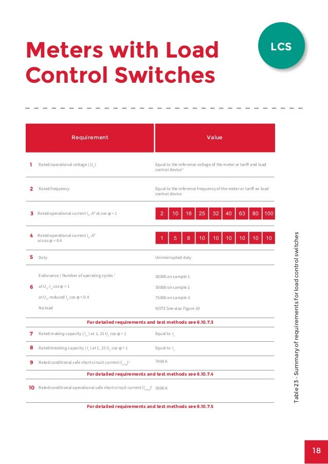 The redbourn guide to load switching for smart meter manufacturers ja scientific approaches 18 18 meters with load control switches table23summaryofrequirementsforloadcontrolswitches publicscrutiny Gallery
