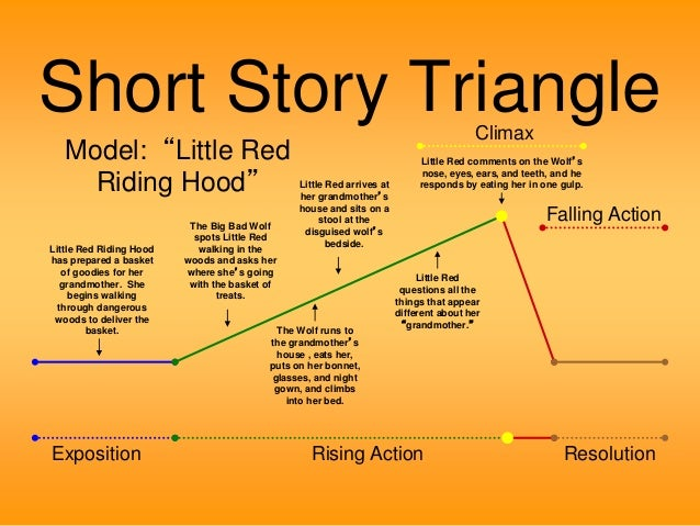 a plot summary of the story little women Louisa may alcott's novel little women is a classic coming-of-age story  of the  novel, but several supporting characters are key to the plot.