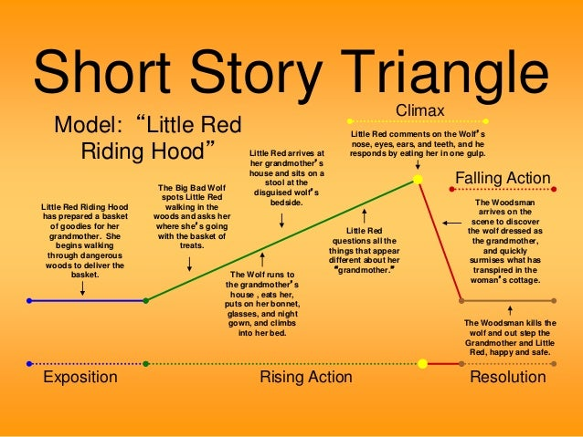 Elements Of The Short Story Little Red Riding Hood By