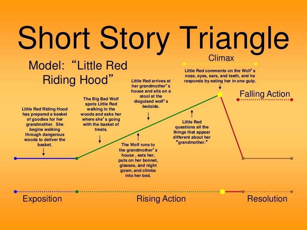 Little Red Riding Hood Plot Diagram