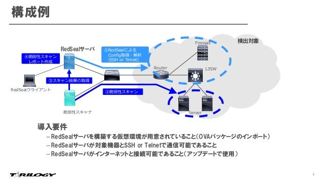 RedSeal製品紹介資料(テリロジー第一) Slide 3