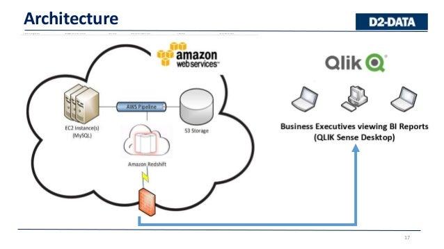 Qlik sense server architecture diagram