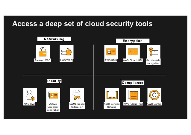Hybrid IT Approach and Technologies with the AWS Cloud