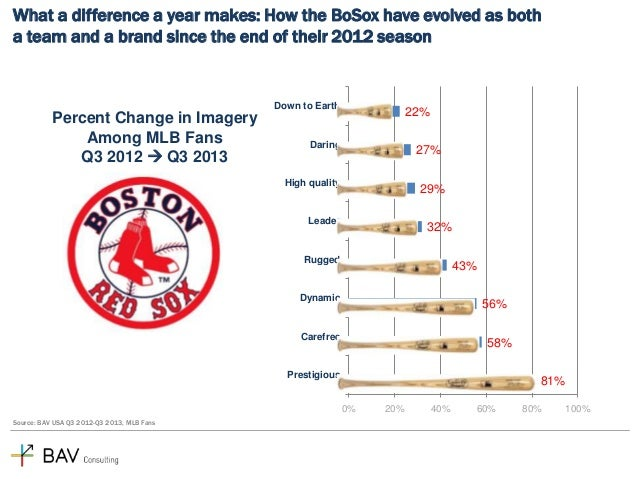 What a difference a year makes: How the BoSox have evolved as both a team and a brand since the end of their 2012 season  ...