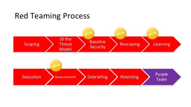 Red Teaming Process Scoping ID the Threat Model Baseline Security Rescoping Learning Execution Measurement Debriefing Rete...
